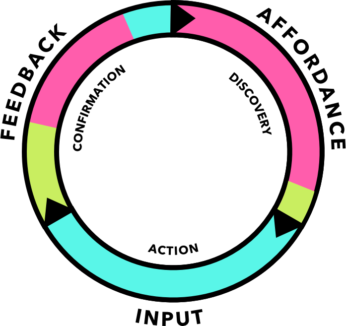 Action Loop Diagram